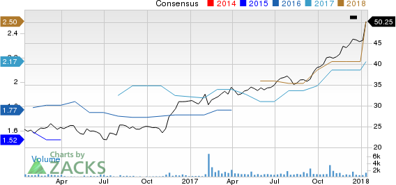 Houlihan Lokey, Inc. Price and Consensus