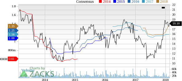 Top Ranked Value Stocks to Buy for February 16th:American Eagle Outfitters(AEO)