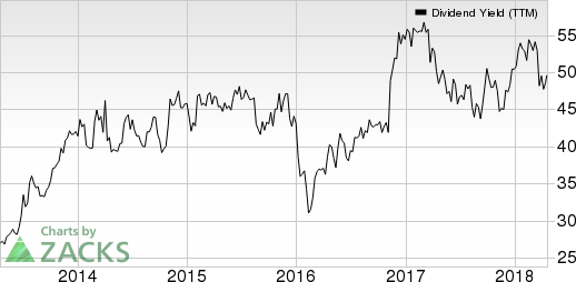 PacWest Bancorp Dividend Yield (TTM)