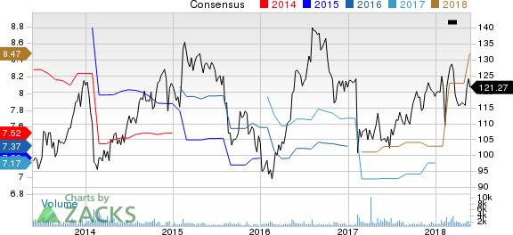 Dun & Bradstreet Corporation (The) Price and Consensus
