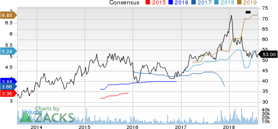 Lennar Corporation Price and Consensus