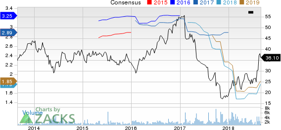 Cardtronics PLC Price and Consensus