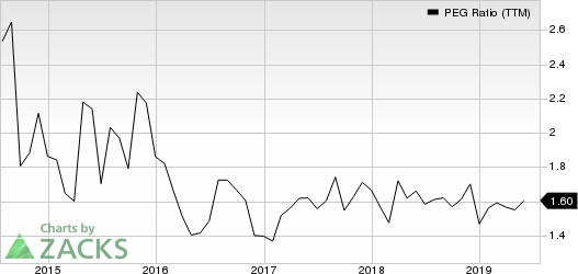 American Tower Corporation (REIT) PEG Ratio (TTM)
