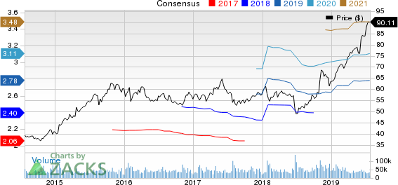 Starbucks Corporation Price and Consensus