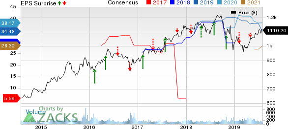 Markel Corporation Price, Consensus and EPS Surprise