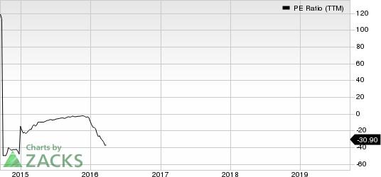 Harmony Gold Mining Company Limited PE Ratio (TTM)