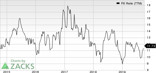 Insight Enterprises, Inc. PE Ratio (TTM)