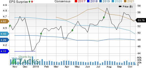 U.S. Bancorp Price, Consensus and EPS Surprise