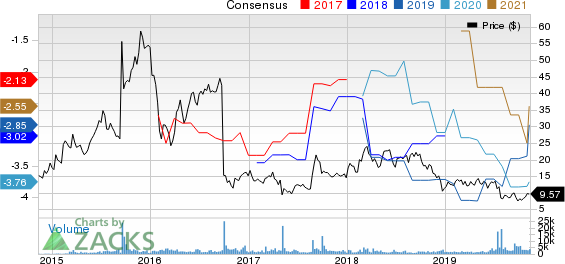 Intra-Cellular Therapies Inc. Price and Consensus