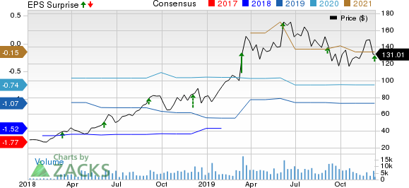 MongoDB, Inc. Price, Consensus and EPS Surprise