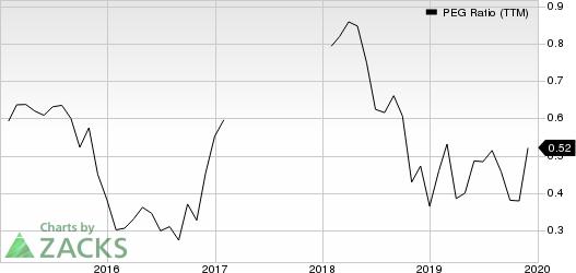 Encore Capital Group Inc PEG Ratio (TTM)