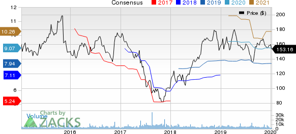 Advance Auto Parts, Inc. Price and Consensus