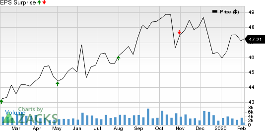 BCE, Inc. Price and EPS Surprise