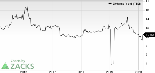 Dynex Capital, Inc. Dividend Yield (TTM)