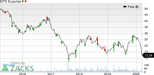 Hibbett Sports, Inc. Price and EPS Surprise