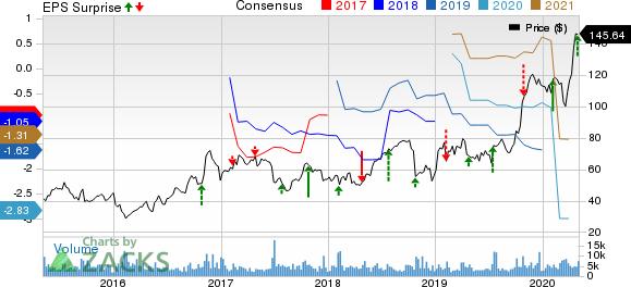 Seattle Genetics, Inc. Price, Consensus and EPS Surprise