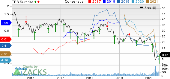 Noble Energy Inc Price, Consensus and EPS Surprise