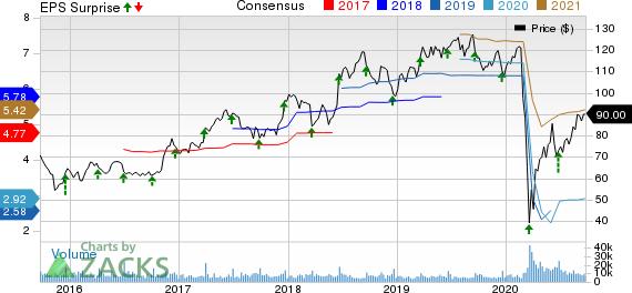 Darden Restaurants, Inc. Price, Consensus and EPS Surprise