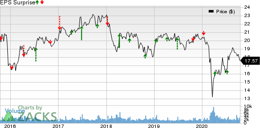 Shaw Communications Inc. Price and EPS Surprise