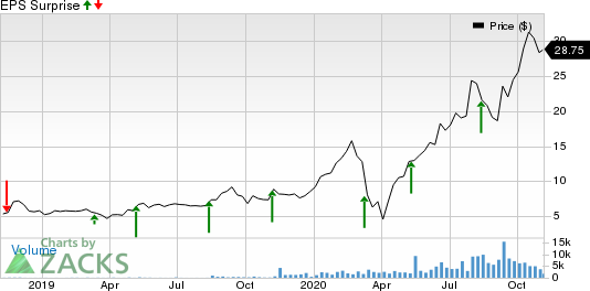PURPLE INNOVATION, INC. Price and EPS Surprise