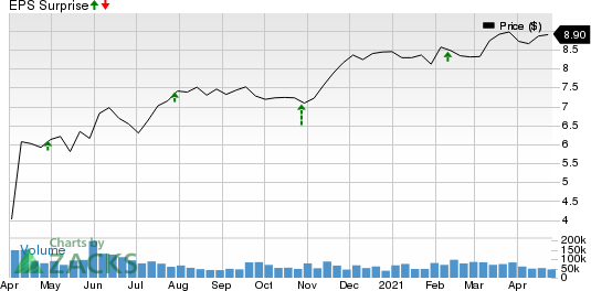 Annaly Capital Management Inc Price and EPS Surprise