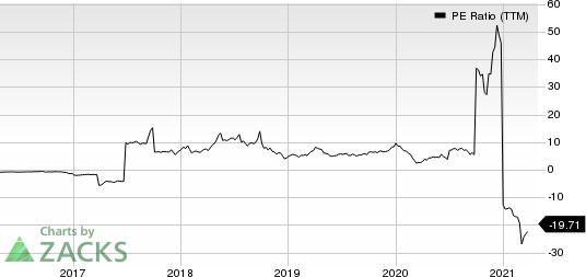 W&T Offshore, Inc. PE Ratio (TTM)