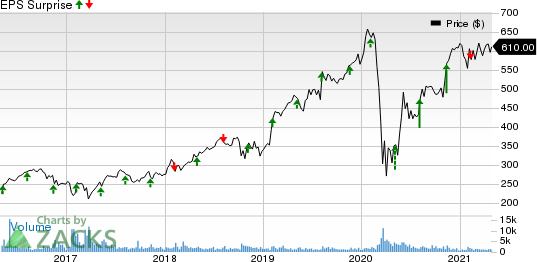 Transdigm Group Incorporated Price and EPS Surprise