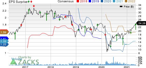 Univar Solutions Inc. Price, Consensus and EPS Surprise