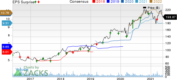 Dollar General Corporation Price, Consensus and EPS Surprise