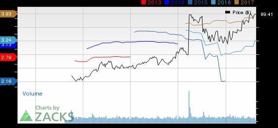 3 Reasons to Invest in Kraft Heinz (KHC) Despite Soft Sales