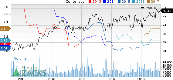 Unilever (UL) to Expand Portfolio with Blueair Acquisition