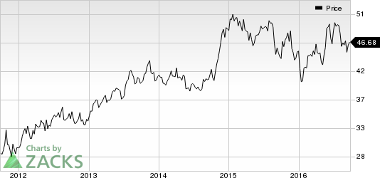 Patterson Companies Faces Multiple Issues: Dump Now?