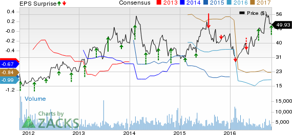 Seattle Genetics (SGEN) Loss Narrower than Expected in Q3