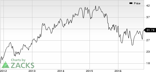 Why Staying on the Sidelines Is Right for Invesco Stock