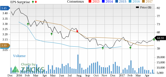 Equity Residential's (EQR) Q1 FFO in Line, Revenues Miss