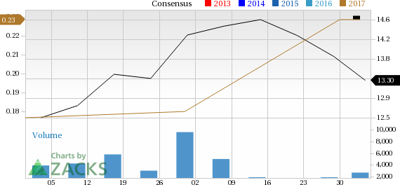 Top Ranked Value Stocks to Buy for May 5th