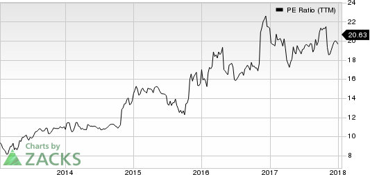 CACI International, Inc. PE Ratio (TTM)