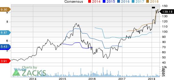 Zebra Technologies Corporation Price and Consensus