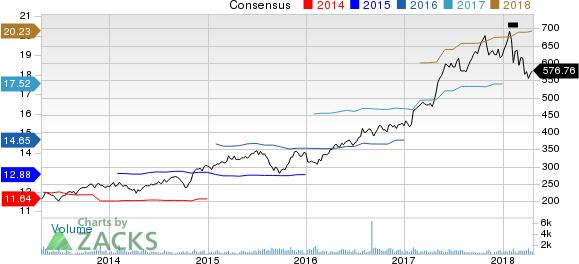 Mettler-Toledo International, Inc. Price and Consensus