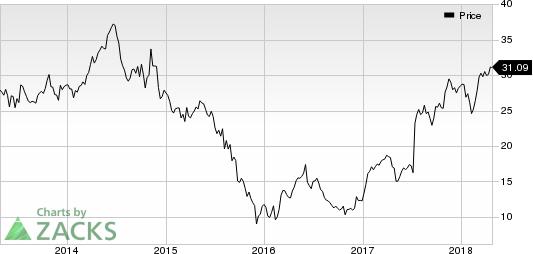 NRG Energy, Inc. Price