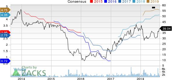 Triton International Limited Price and Consensus