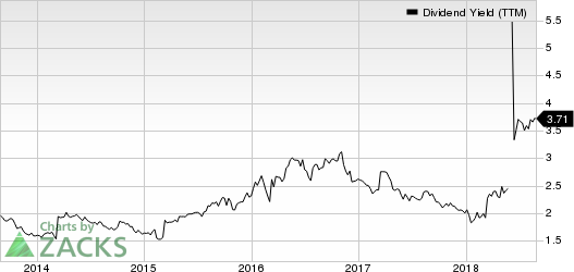Wyndham Worldwide Corp Dividend Yield (TTM)