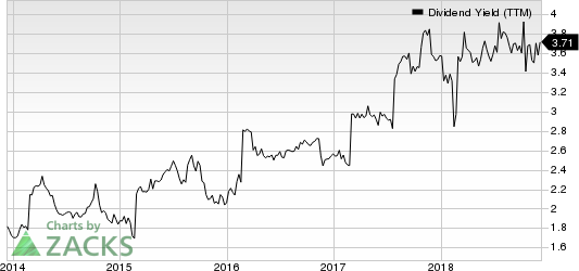 Interpublic Group of Companies, Inc. (The) Dividend Yield (TTM)
