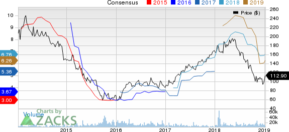 Wynn Resorts, Limited Price and Consensus