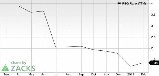 Byline Bancorp, Inc. PEG Ratio (TTM)