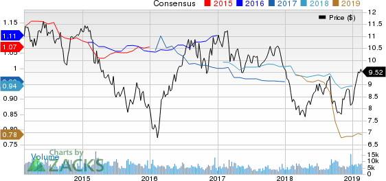 Lexington Realty Trust Price and Consensus