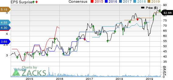 Innospec Inc. Price, Consensus and EPS Surprise