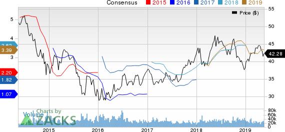 BP p.l.c. Price and Consensus