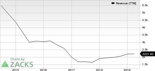 TEGNA Inc. Revenue (TTM)