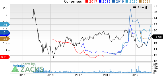Clearway Energy, Inc. Price and Consensus